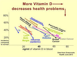vitamin D decreases health problems