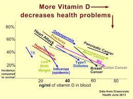 vitamin D decreases health problems