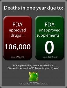 Yearly death rates from approved drugs versus supplements