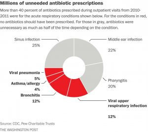 unnecessary antibiotics