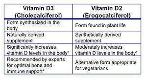 You Vitamin D3